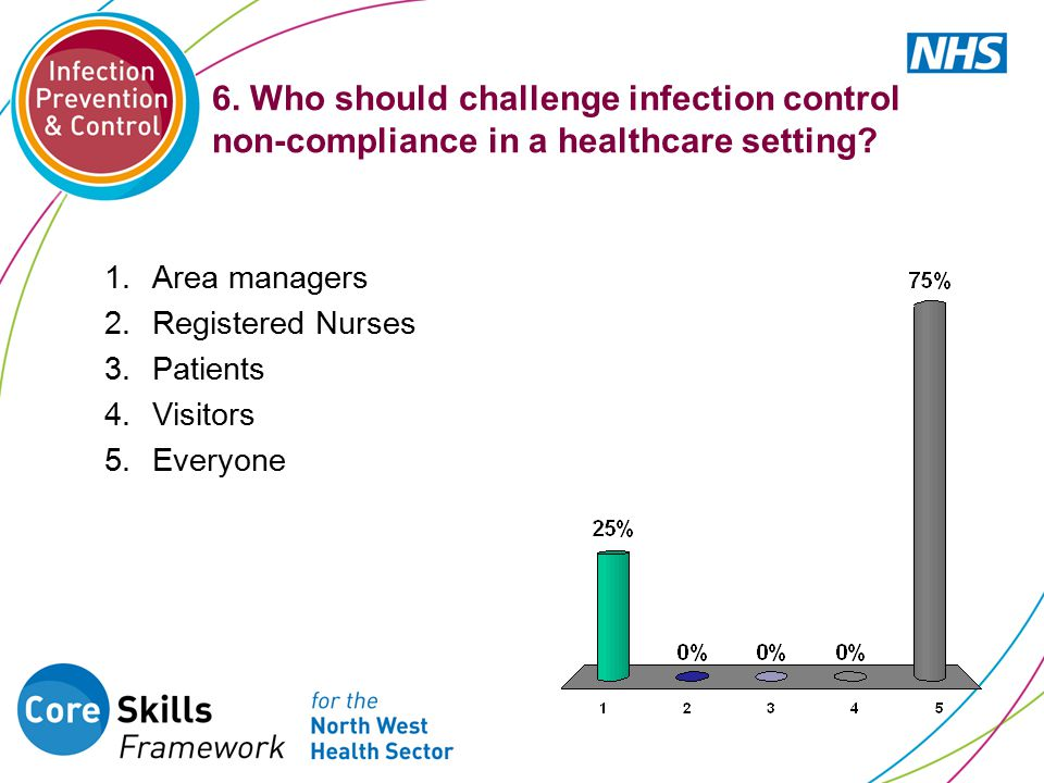 6. Who should challenge infection control non-compliance in a healthcare setting? 1.Area managers 2.Registered Nurses 3.Patients 4.Visitors 5.Everyone