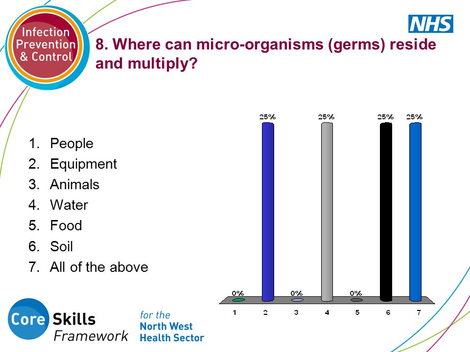 8.Where can micro-organisms (germs) reside and multiply.
