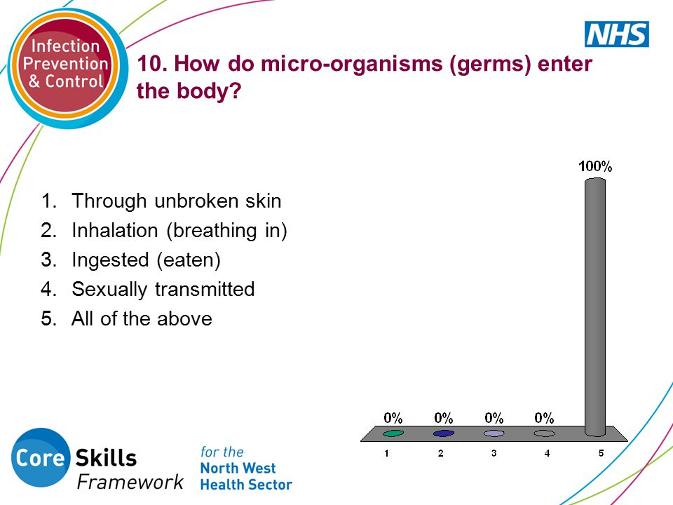 10. How do micro-organisms (germs) enter the body? 1.Through unbroken skin 2.Inhalation (breathing in) 3.Ingested (eaten) 4.Sexually transmitted 5.All