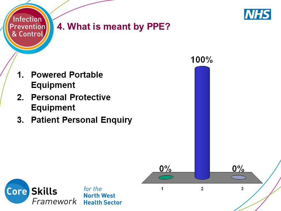 4.What is meant by PPE.