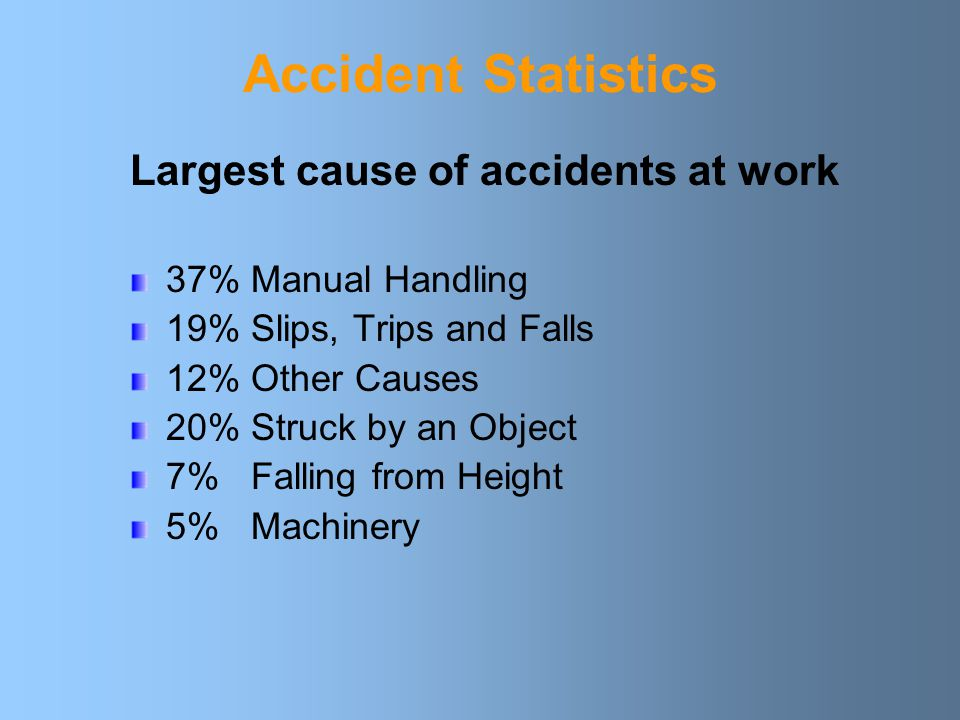 Accident Statistics Largest cause of accidents at work 37% Manual Handling 19% Slips, Trips and Falls 12% Other Causes 20% Struck by an Object 7% Falling from Height 5% Machinery