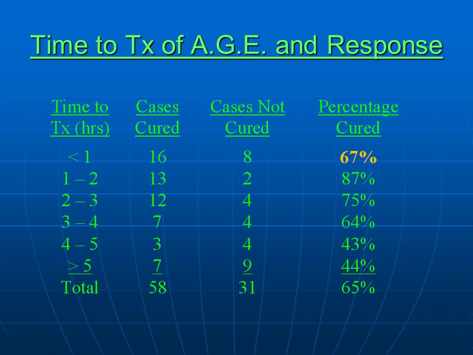 Time to Tx of A.G.E. and Response