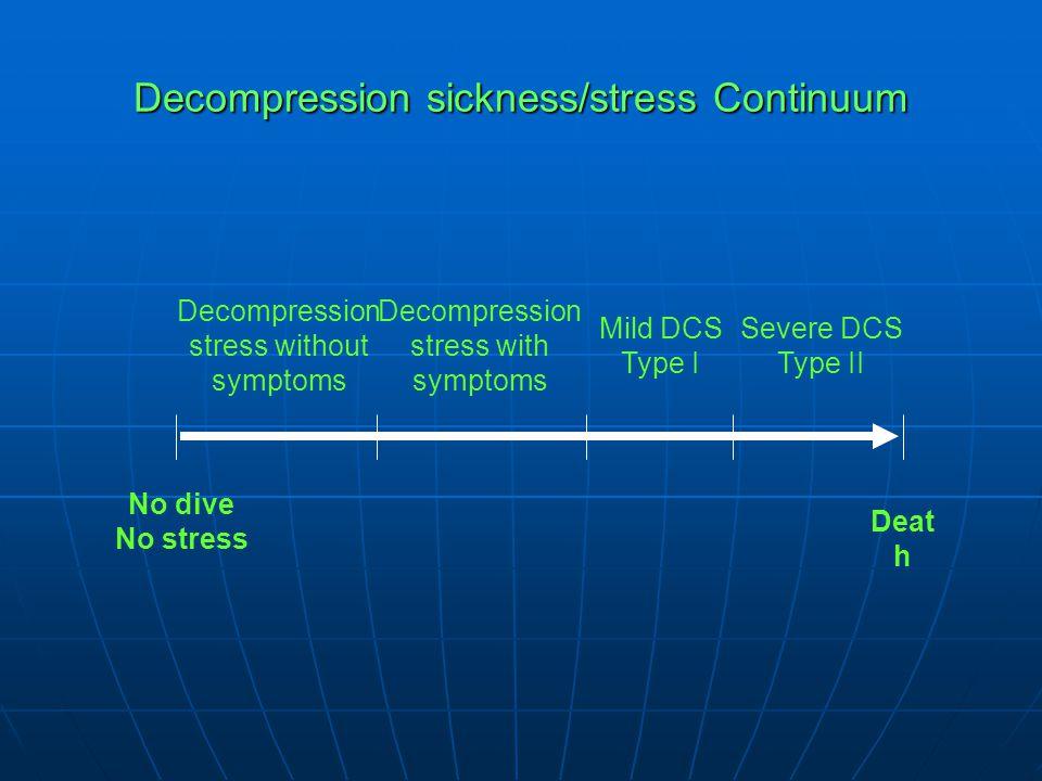 Decompression sickness/stress Continuum No dive No stress Deat h Severe DCS Type II Mild DCS Type I Decompression stress with symptoms Decompression s