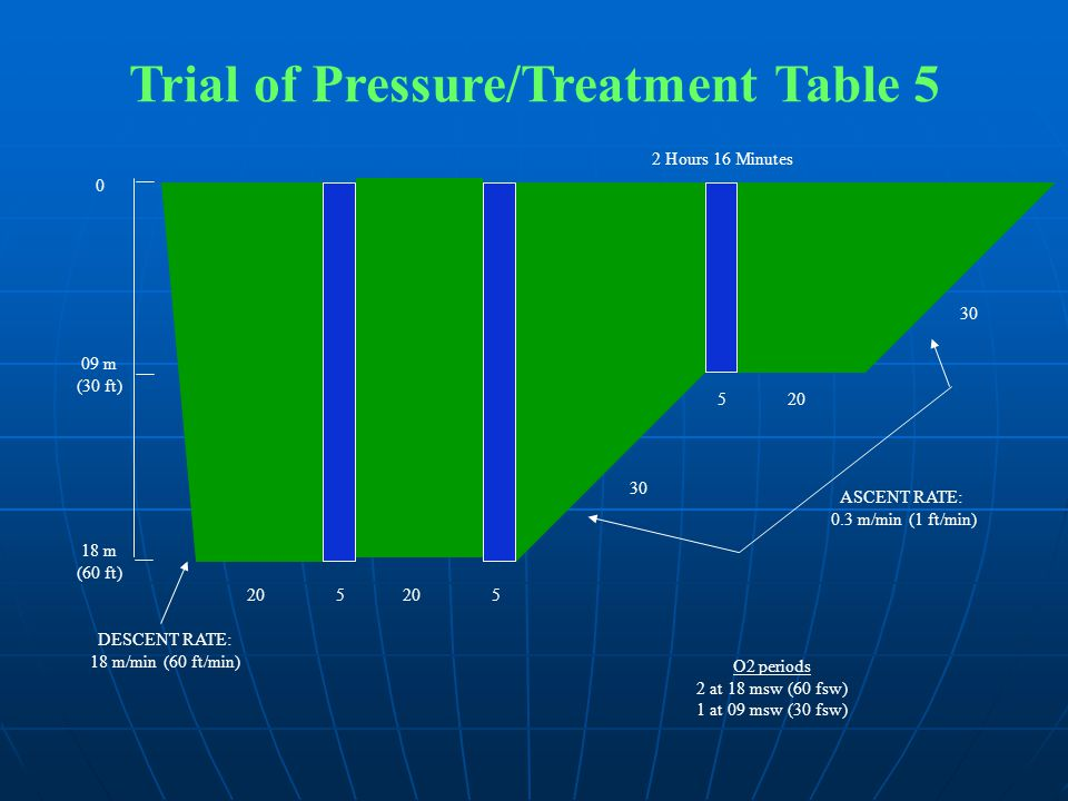 Trial of Pressure/Treatment Table 5 0 09 m (30 ft) 18 m (60 ft) DESCENT RATE: 18 m/min (60 ft/min) 2 Hours 16 Minutes ASCENT RATE: 0.3 m/min (1 ft/min