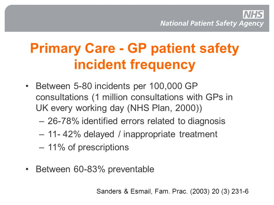 Primary Care - GP patient safety incident frequency Between 5-80 incidents per 100,000 GP consultations (1 million consultations with GPs in UK every working day (NHS Plan, 2000)) – –26-78% identified errors related to diagnosis – –11- 42% delayed / inappropriate treatment – –11% of prescriptions Between 60-83% preventable Sanders & Esmail, Fam.