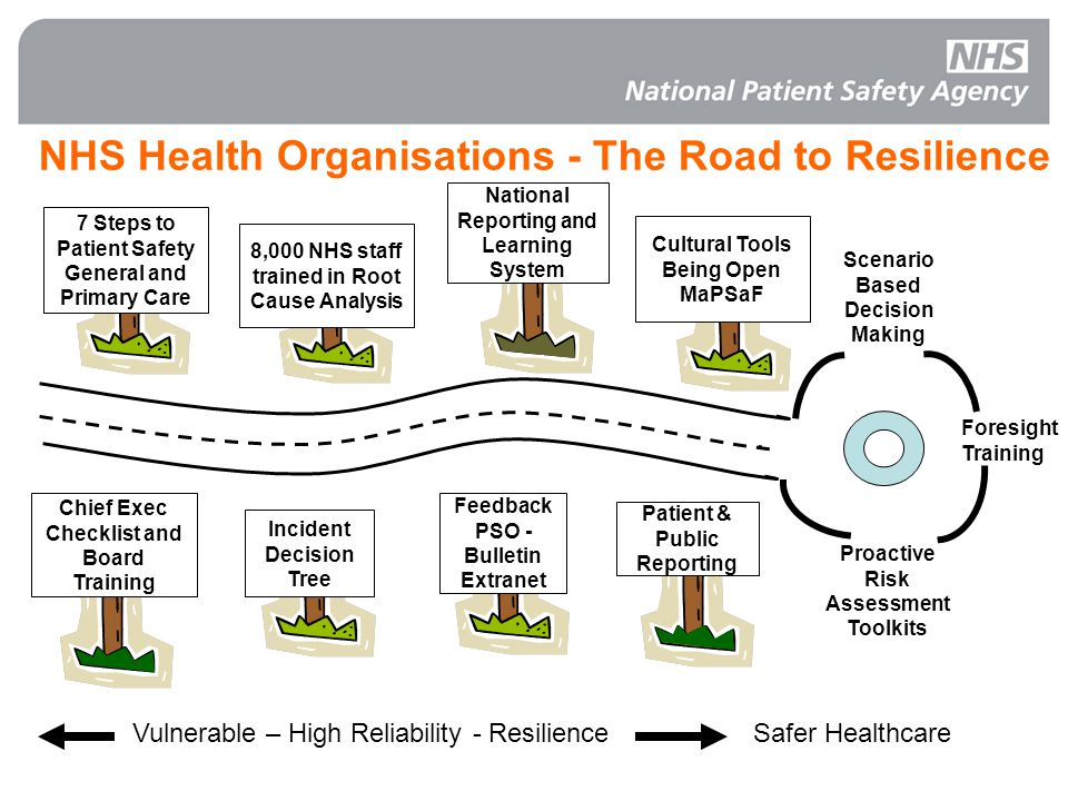 NHS Health Organisations - The Road to Resilience Proactive Risk Assessment Toolkits Scenario Based Decision Making Foresight Training Vulnerable – High Reliability - Resilience 8,000 NHS staff trained in Root Cause Analysis 7 Steps to Patient Safety General and Primary Care Chief Exec Checklist and Board Training National Reporting and Learning System Cultural Tools Being Open MaPSaF Incident Decision Tree Feedback PSO - Bulletin Extranet Patient & Public Reporting Safer Healthcare