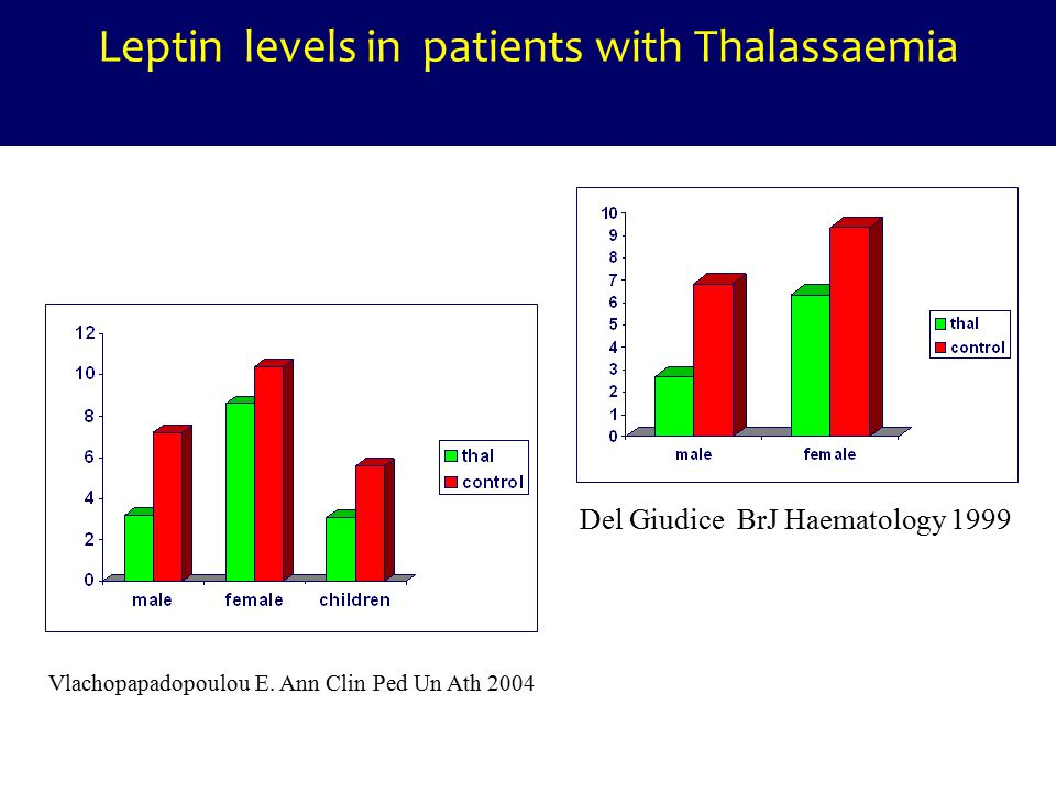 Leptin levels in patients with Thalassaemia Del Giudice BrJ Haematology 1999 Vlachopapadopoulou E. Ann Clin Ped Un Ath 2004