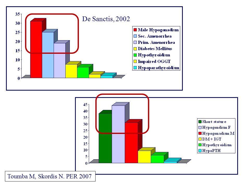 De Sanctis, 2002 PER 2007 Toumba M, Skordis N. PER 2007