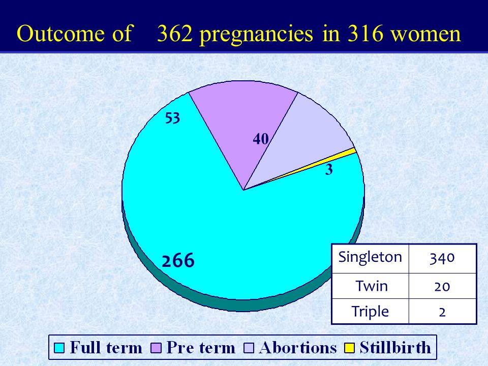 266 53 40 3 Outcome of 362 pregnancies in 316 women Singleton340 Twin20 Triple2