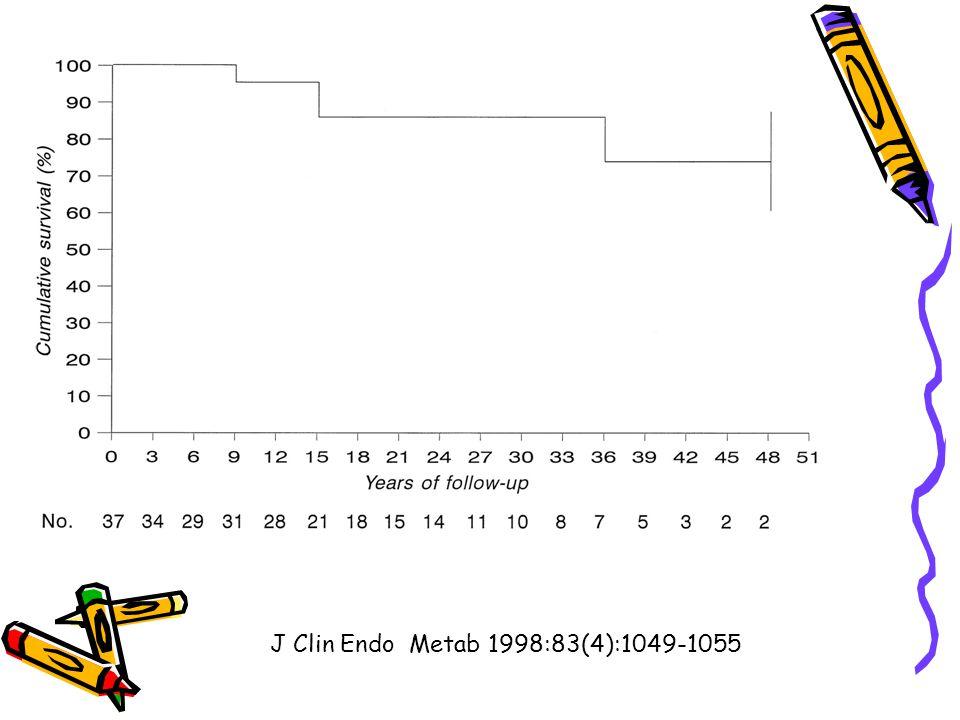 J Clin Endo Metab 1998:83(4):1049-1055