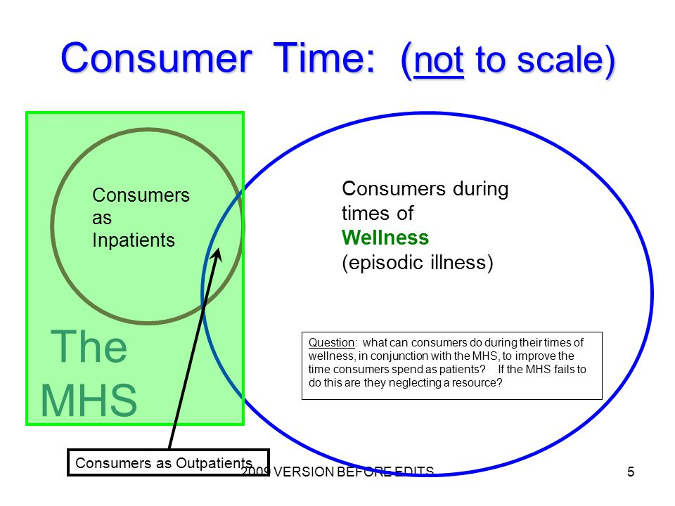 2009 VERSION BEFORE EDITS5 Consumer Time: ( not to scale) Consumers as Inpatients Consumers during times of Wellness (episodic illness) Consumers as Outpatients The MHS Question: what can consumers do during their times of wellness, in conjunction with the MHS, to improve the time consumers spend as patients.