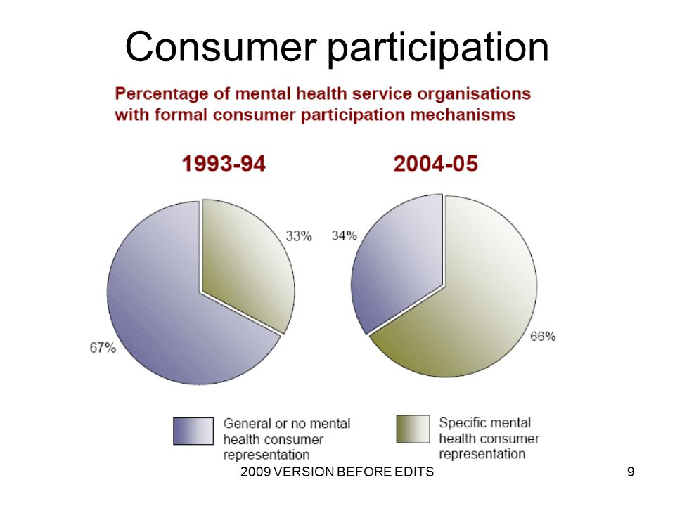 2009 VERSION BEFORE EDITS9 Consumer participation
