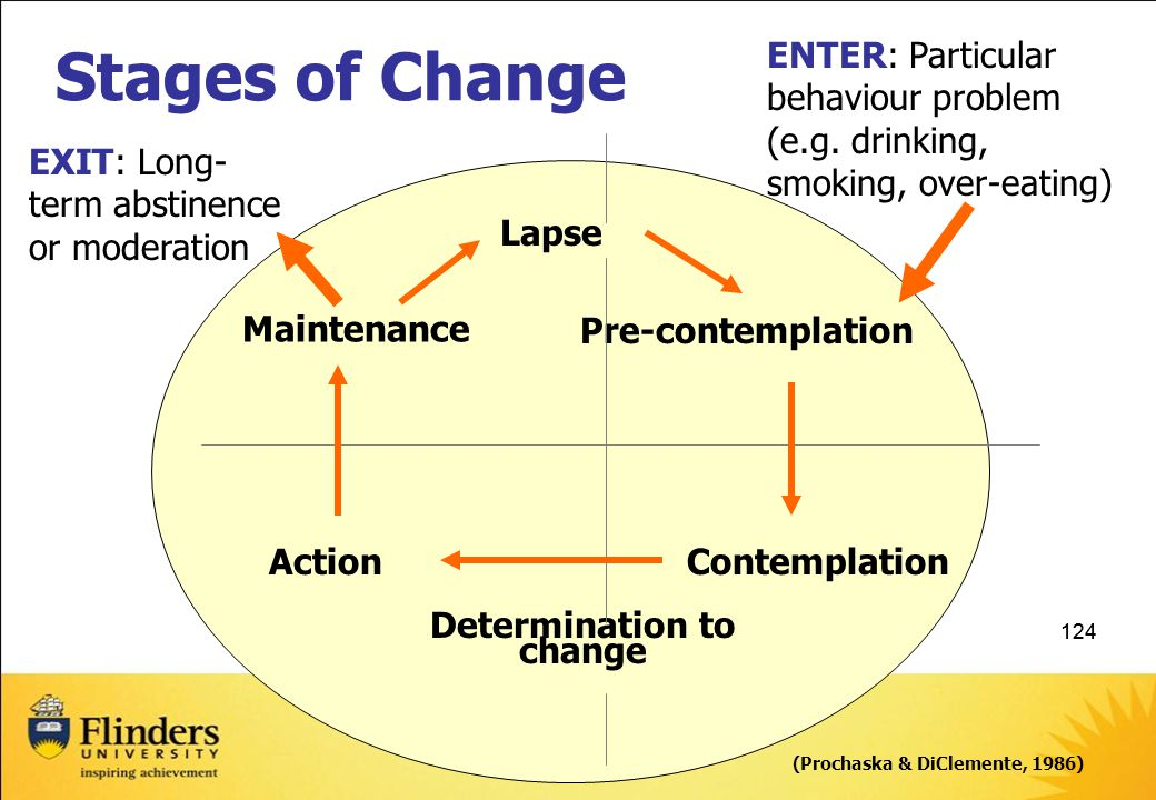 124 Stages of Change EXIT: Long- term abstinence or moderation ENTER: Particular behaviour problem (e.g.