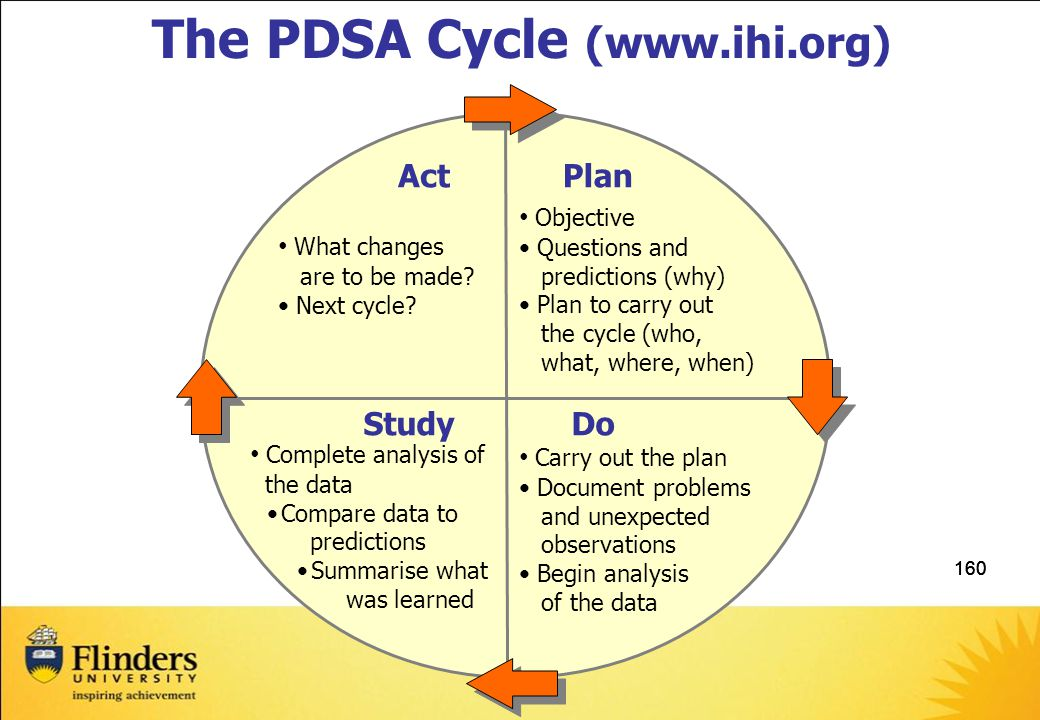 160 The PDSA Cycle (www.ihi.org) Act What changes are to be made.