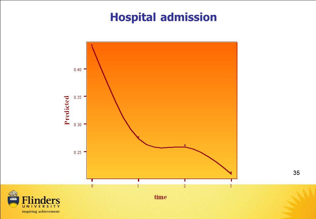 35 Hospital admission