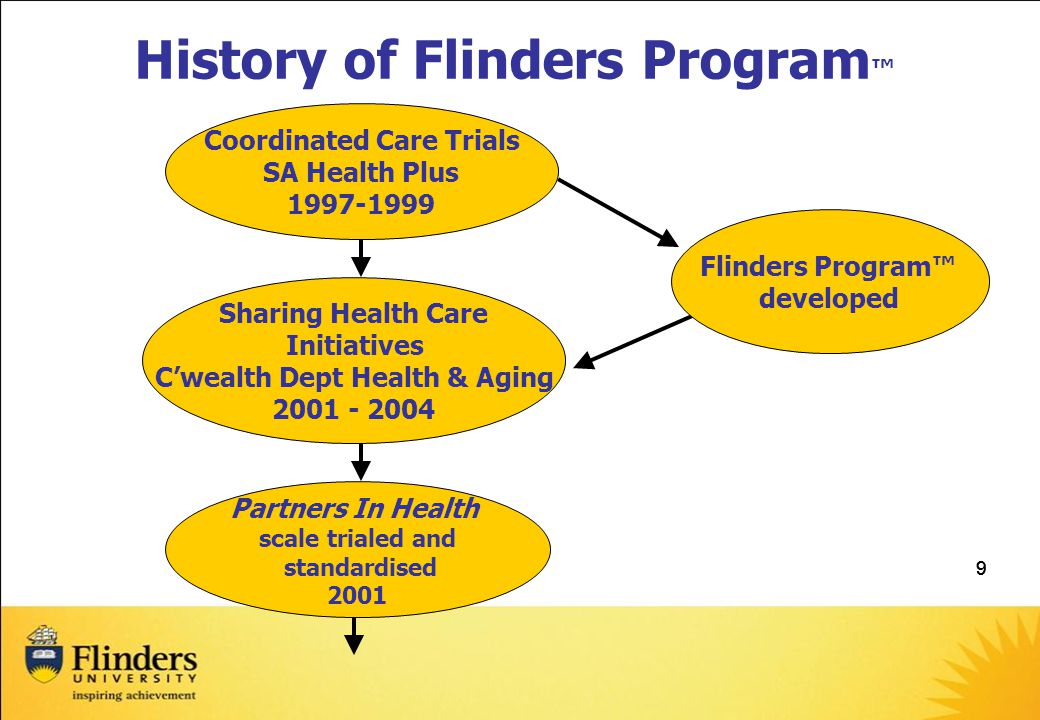 999 History of Flinders Program ™ Flinders Program™ developed Coordinated Care Trials SA Health Plus 1997-1999 Sharing Health Care Initiatives C'wealth Dept Health & Aging 2001 - 2004 Partners In Health scale trialed and standardised 2001