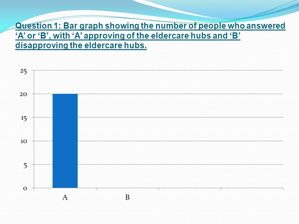 Question 1: Bar graph showing the number of people who answered 'A' or 'B', with 'A' approving of the eldercare hubs and 'B' disapproving the eldercare hubs.