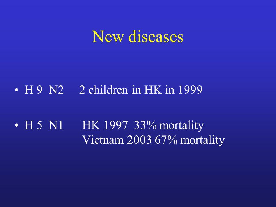New diseases H 9 N2 2 children in HK in 1999 H 5 N1 HK 1997 33% mortality Vietnam 2003 67% mortality