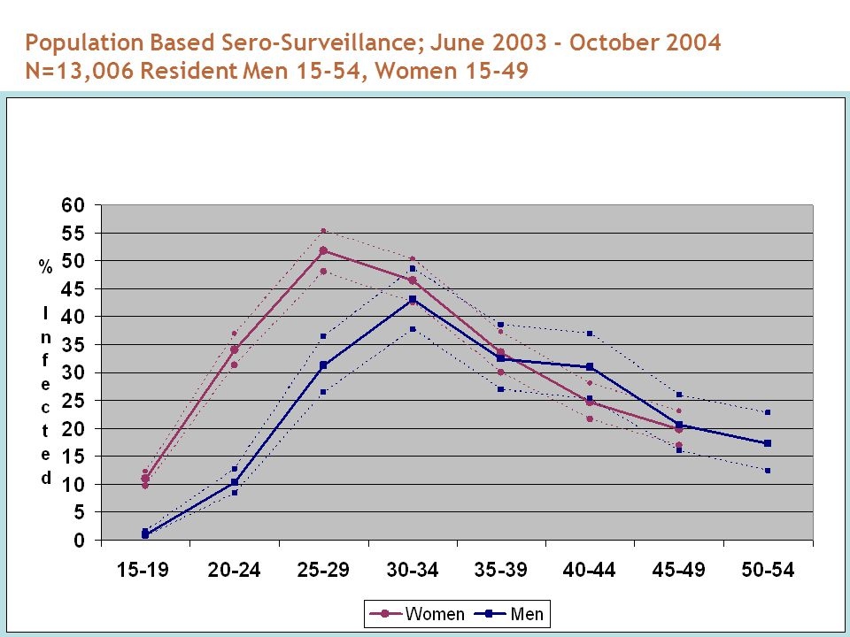 Population Based Sero-Surveillance; June 2003 - October 2004 N=13,006 Resident Men 15-54, Women 15-49