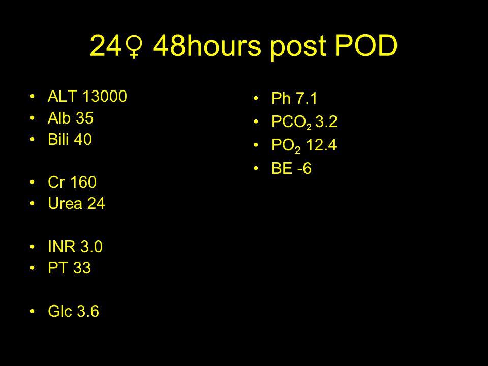24♀ 48hours post POD ALT 13000 Alb 35 Bili 40 Cr 160 Urea 24 INR 3.0 PT 33 Glc 3.6 Ph 7.1 PCO 2 3.2 PO 2 12.4 BE -6