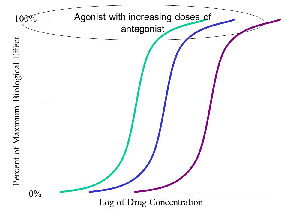 Log of Drug Concentration 100% 0% Agonist with increasing doses of antagonist Percent of Maximum Biological Effect