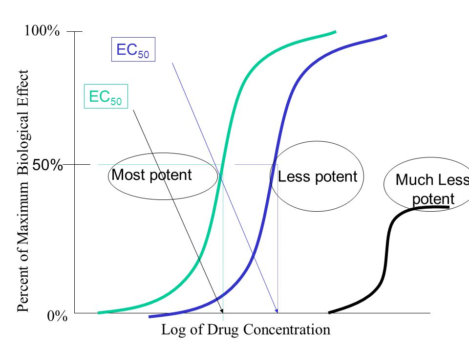 Log of Drug Concentration Percent of Maximum Biological Effect 100% 0% 50% Most potent Much Less potent Less potent EC 50