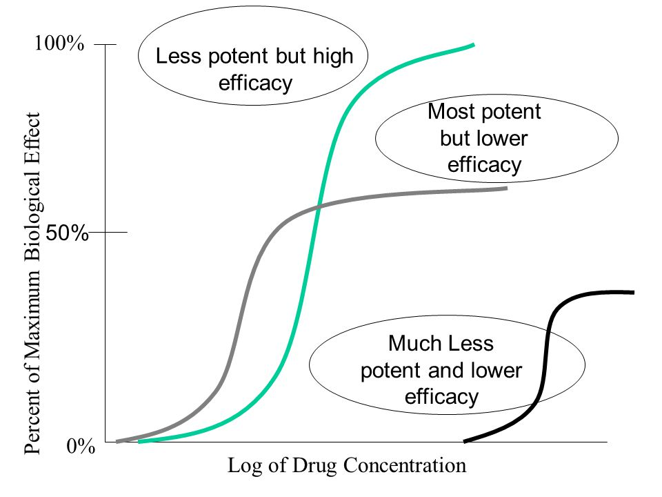 Log of Drug Concentration Percent of Maximum Biological Effect 100% 0% 50% Much Less potent and lower efficacy Less potent but high efficacy Most pote