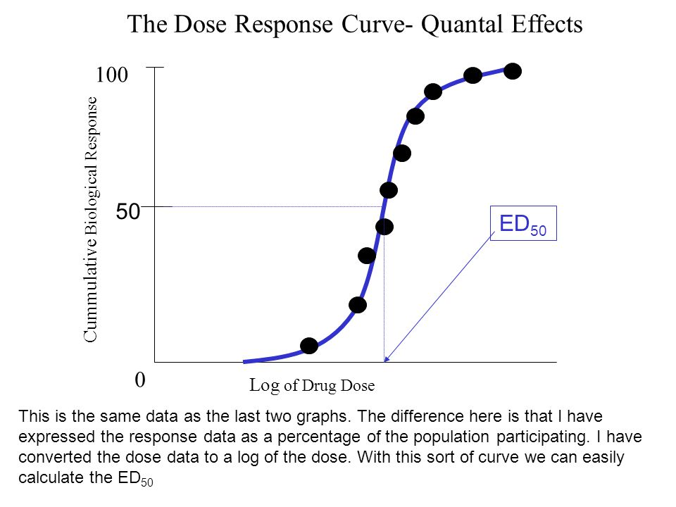 Cummulative Biological Response 100 The Dose Response Curve- Quantal Effects Log of Drug Dose 0 50 ED 50 This is the same data as the last two graphs.