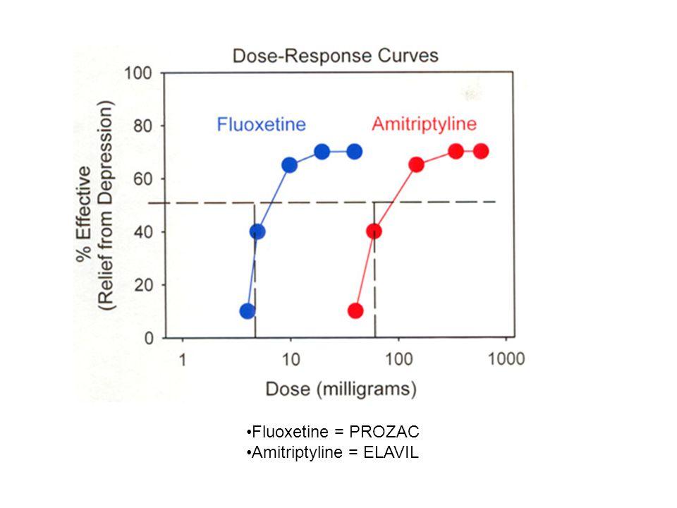 Fluoxetine = PROZAC Amitriptyline = ELAVIL