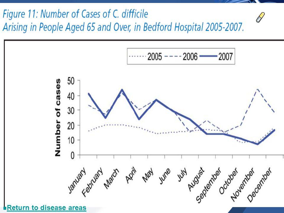 Return to disease areas