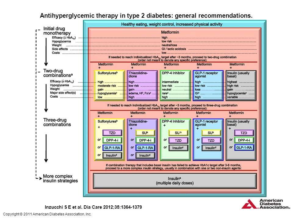 Antihyperglycemic therapy in type 2 diabetes: general recommendations.