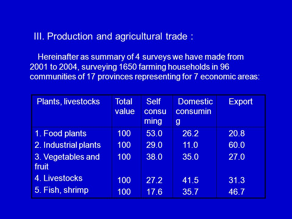 III. Production and agricultural trade : Plants, livestocks Total value Self consu ming Domestic consumin g Export 1. Food plants 2. Industrial plants