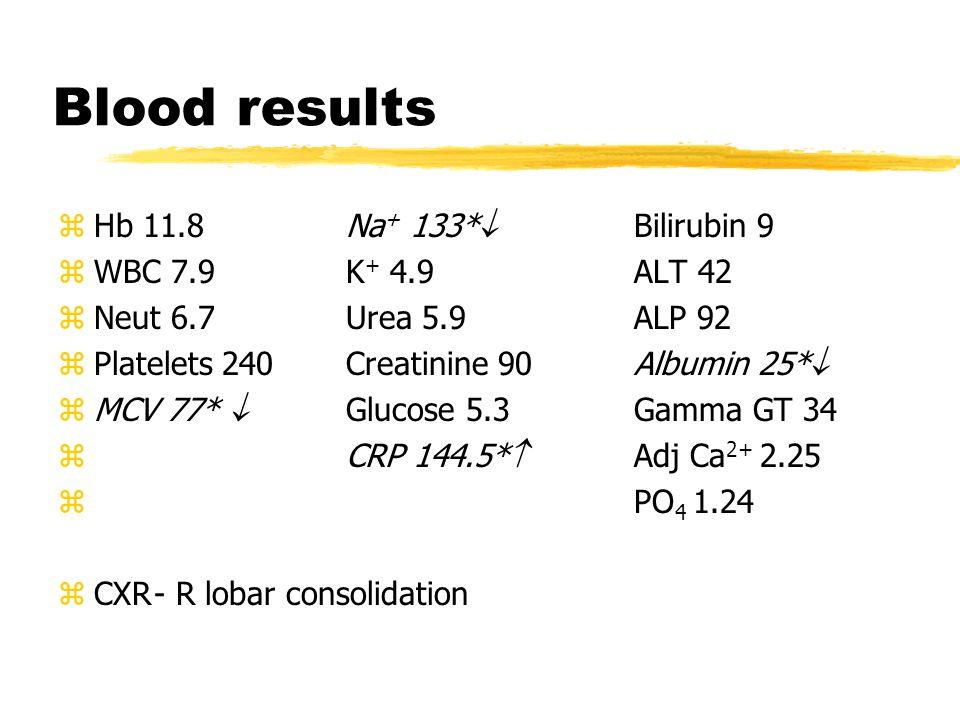 Blood results zHb 11.8Na + 133*  Bilirubin 9 zWBC 7.9K + 4.9ALT 42 zNeut 6.7Urea 5.9ALP 92 zPlatelets 240Creatinine 90Albumin 25*  zMCV 77*  Glucose 5.3Gamma GT 34 z CRP 144.5*  Adj Ca 2+ 2.25 z PO 4 1.24 zCXR- R lobar consolidation