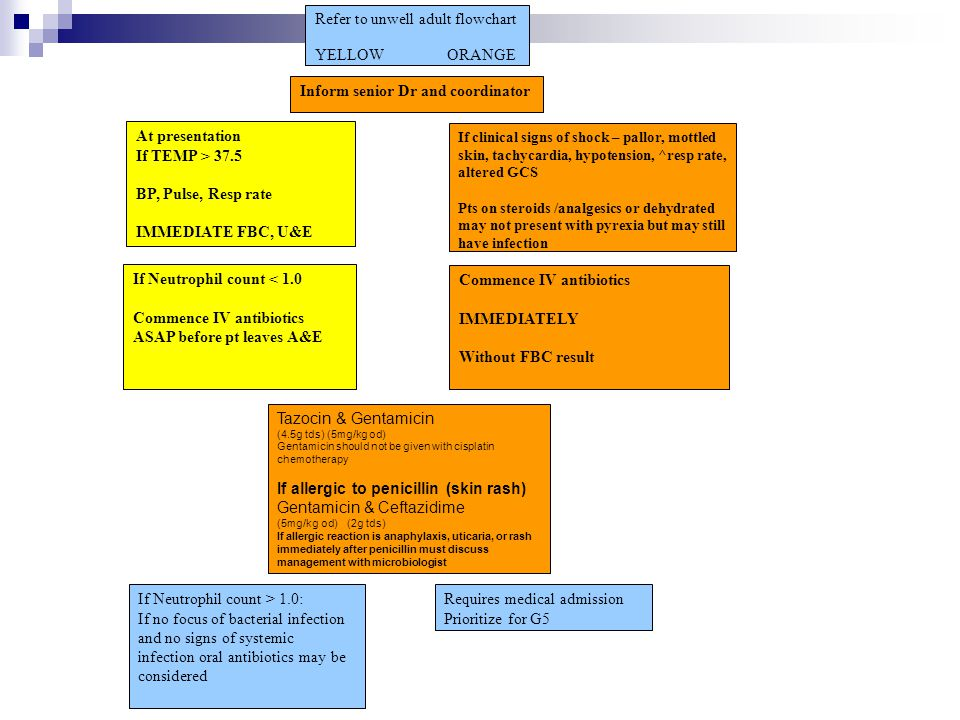 Refer to unwell adult flowchart YELLOW ORANGE Inform senior Dr and coordinator At presentation If TEMP > 37.5 BP, Pulse, Resp rate IMMEDIATE FBC, U&E If clinical signs of shock – pallor, mottled skin, tachycardia, hypotension, ^resp rate, altered GCS Pts on steroids /analgesics or dehydrated may not present with pyrexia but may still have infection If Neutrophil count < 1.0 Commence IV antibiotics ASAP before pt leaves A&E Commence IV antibiotics IMMEDIATELY Without FBC result Tazocin & Gentamicin (4.5g tds) (5mg/kg od) Gentamicin should not be given with cisplatin chemotherapy If allergic to penicillin (skin rash) Gentamicin & Ceftazidime (5mg/kg od) (2g tds) If allergic reaction is anaphylaxis, uticaria, or rash immediately after penicillin must discuss management with microbiologist If Neutrophil count > 1.0: If no focus of bacterial infection and no signs of systemic infection oral antibiotics may be considered Requires medical admission Prioritize for G5