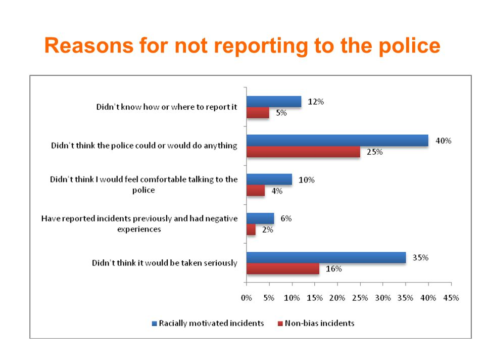 Reasons for not reporting to the police