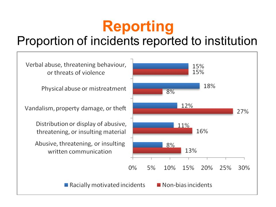 Reporting When victims did report a racially motivated hate incident it was most likely to be to a member of academic staff (57%).