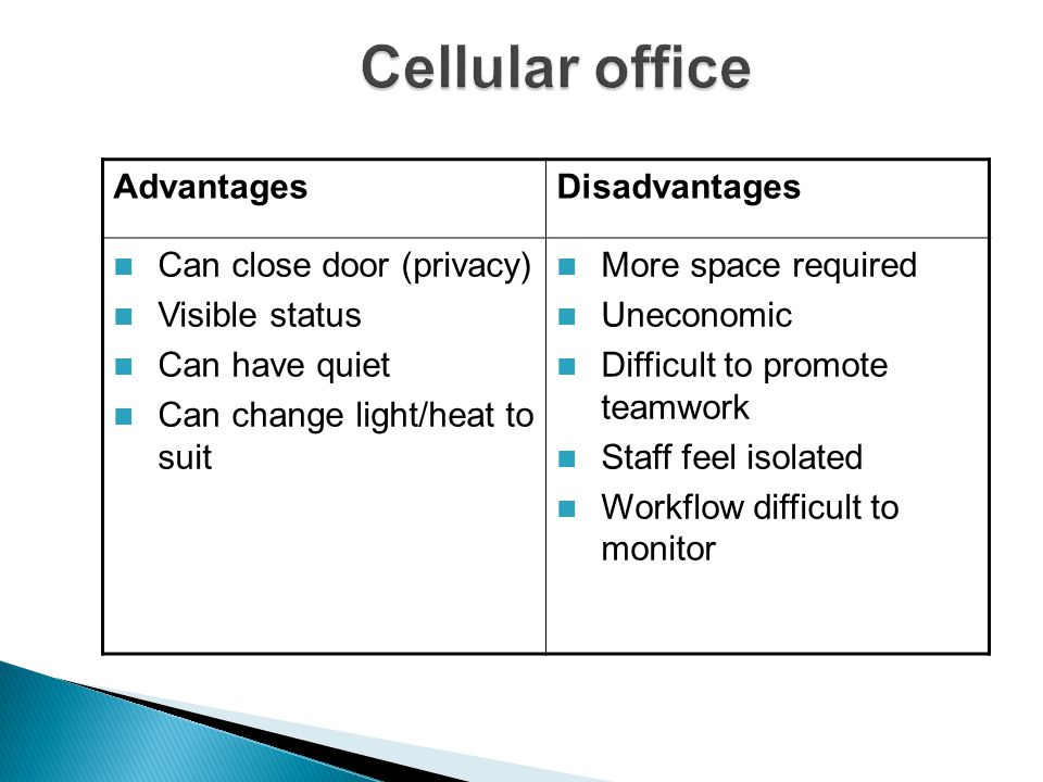 AdvantagesDisadvantages Can close door (privacy) Visible status Can have quiet Can change light/heat to suit More space required Uneconomic Difficult to promote teamwork Staff feel isolated Workflow difficult to monitor