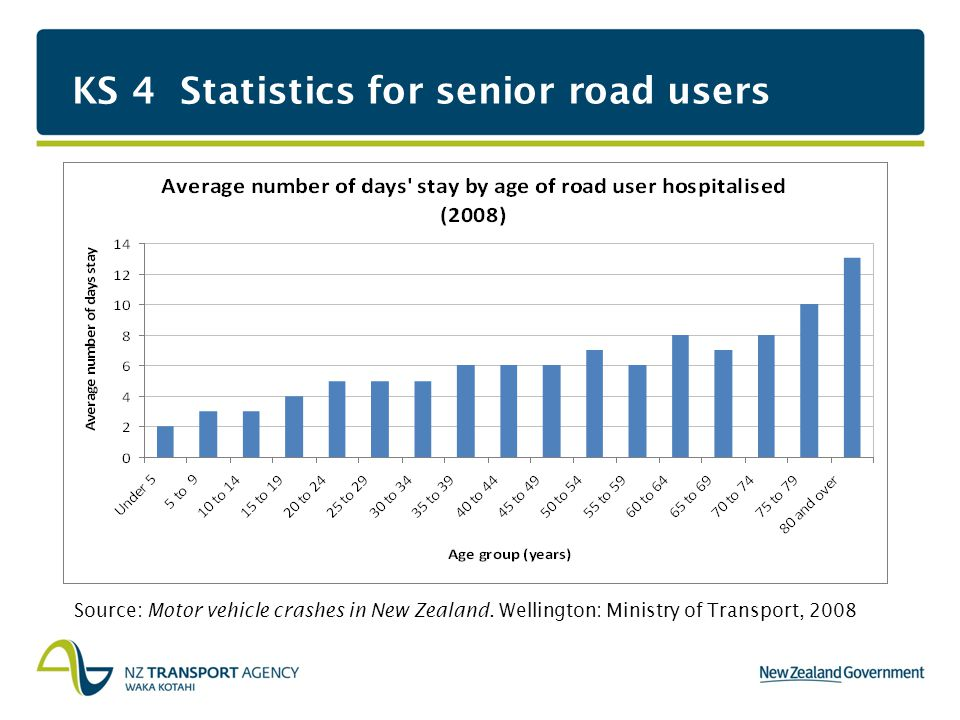 KS 4 Statistics for senior road users Source: Motor vehicle crashes in New Zealand.