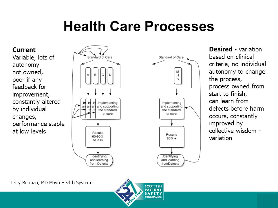 Health Care Processes Desired - variation based on clinical criteria, no individual autonomy to change the process, process owned from start to finish, can learn from defects before harm occurs, constantly improved by collective wisdom - variation Current - Variable, lots of autonomy not owned, poor if any feedback for improvement, constantly altered by individual changes, performance stable at low levels Terry Borman, MD Mayo Health System