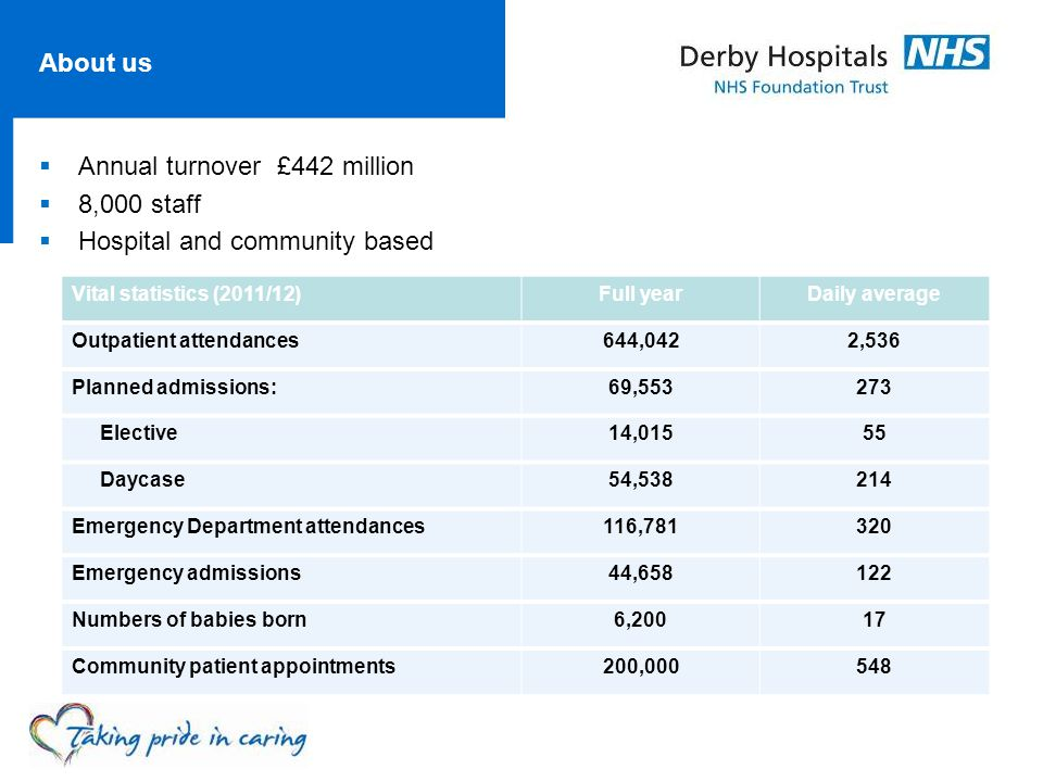 About us  Annual turnover £442 million  8,000 staff  Hospital and community based Vital statistics (2011/12)Full yearDaily average Outpatient atten