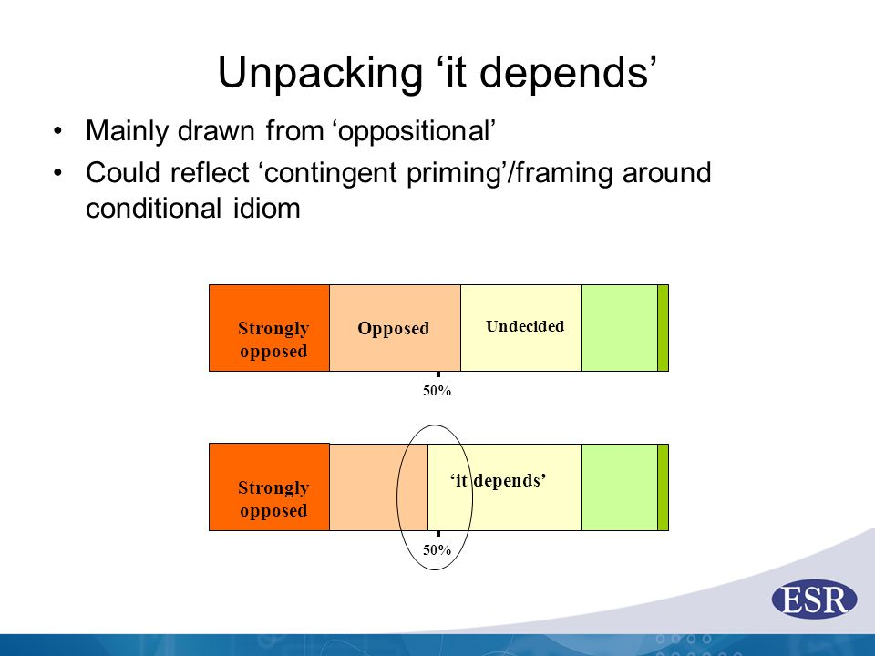 Unpacking 'it depends' Mainly drawn from 'oppositional' Could reflect 'contingent priming'/framing around conditional idiom Strongly opposed Opposed 50% Undecided Strongly opposed 50% 'it depends'