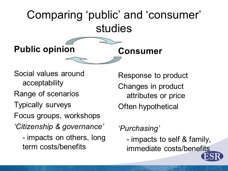 Comparing 'public' and 'consumer' studies Public opinion Social values around acceptability Range of scenarios Typically surveys Focus groups, worksho
