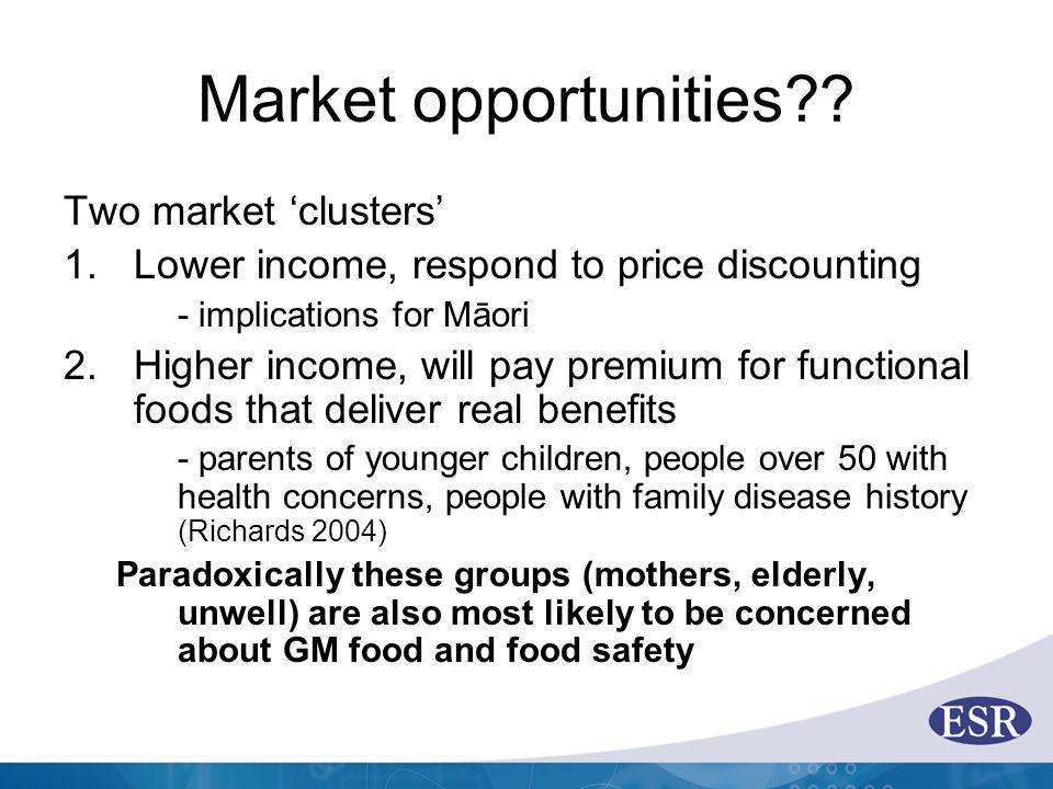 Market opportunities?.