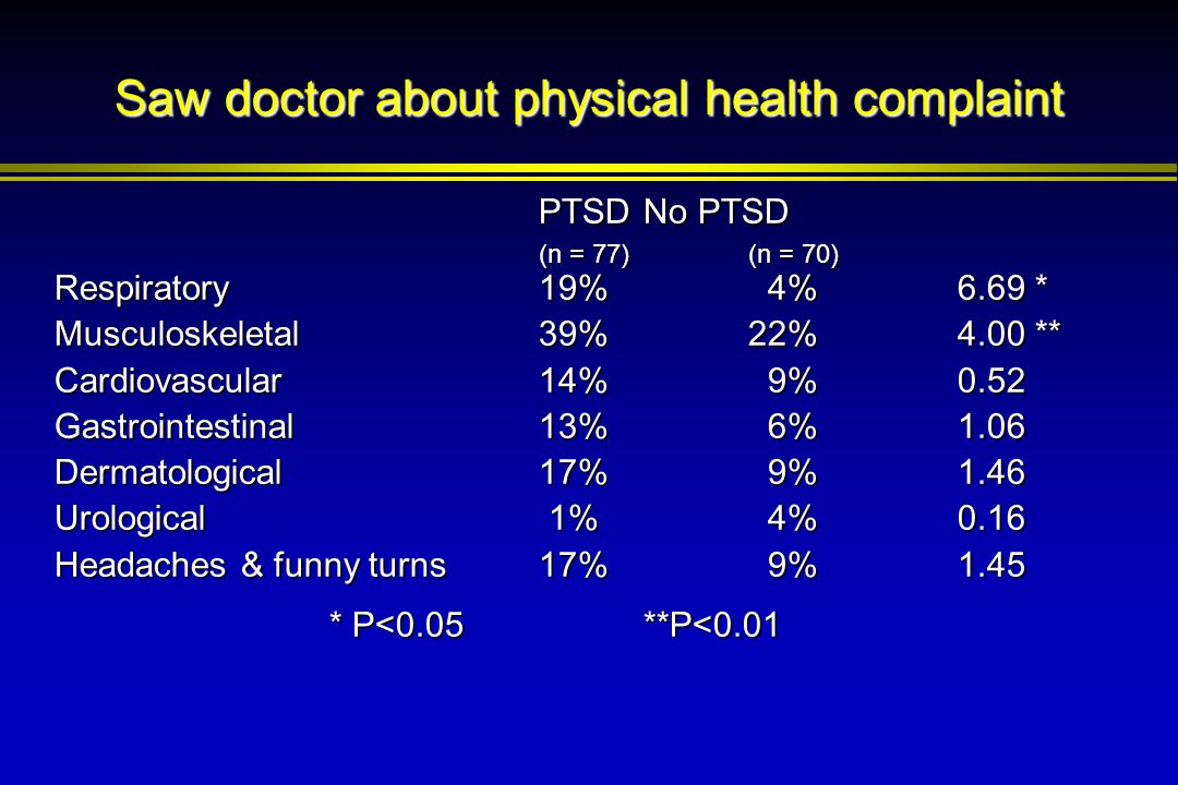 Saw doctor about physical health complaint PTSD No PTSD (n = 77)(n = 70) Respiratory19% 4%6.69 * Musculoskeletal39%22%4.00 ** Cardiovascular14% 9%0.52