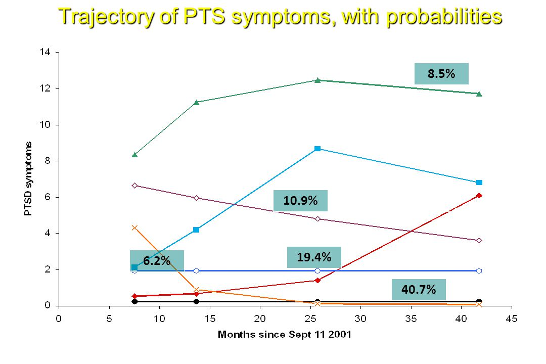Trajectory of PTS symptoms, with probabilities 40.7% 6.7% 19.4% 7.6% 10.9% 8.5% 6.2% Norris FH, Tracy M, Galea S. Psychological resilience as a trajec
