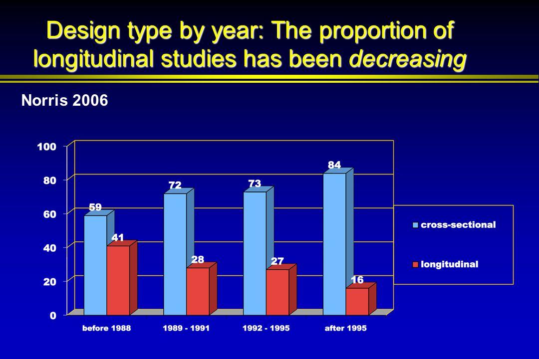Design type by year: The proportion of longitudinal studies has been decreasing Norris 2006
