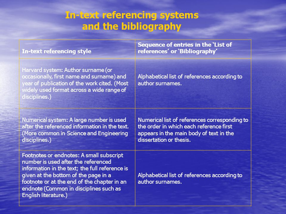 In-text referencing systems and the bibliography In-text referencing style Sequence of entries in the 'List of references' or 'Bibliography' Harvard s