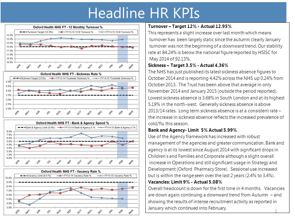 Headline HR KPIs - Sickness 3 Sickness Reasons Anxiety, stress etc as a main reason for sickness absence has dropped again however this is significantly attributable to the increase in seasonal flu, colds etc.