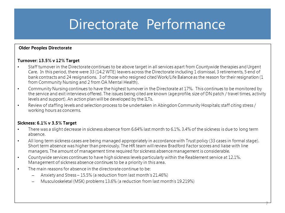 Directorate Performance Older Peoples Directorate Contd.