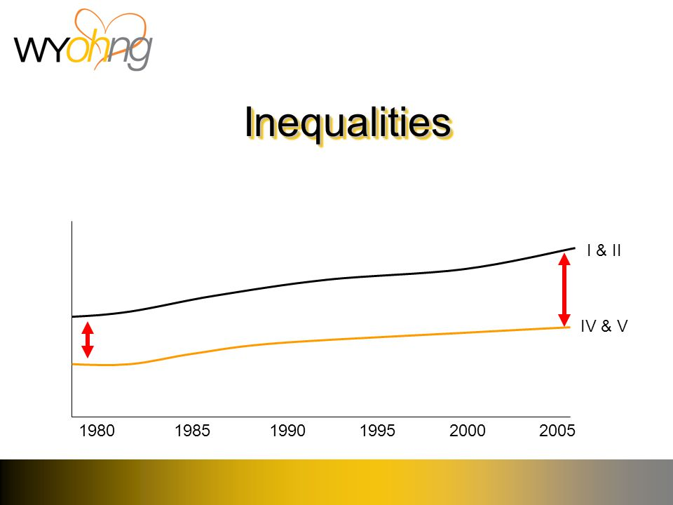 InequalitiesInequalities 198019851990199520002005 IV & V I & II